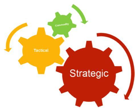 Strategic Marketing Executive Resume Example